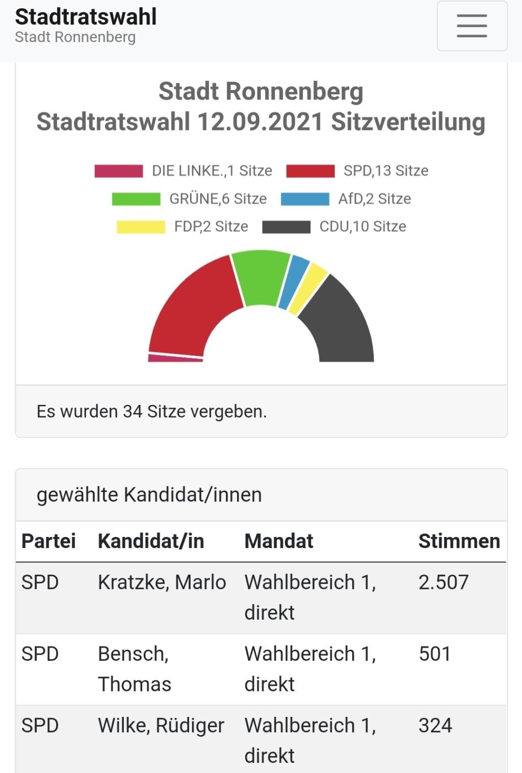 2021 09 12 Ergebnisse Stadtrat